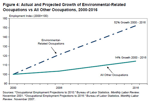 Cea-figure_4_green_jobs